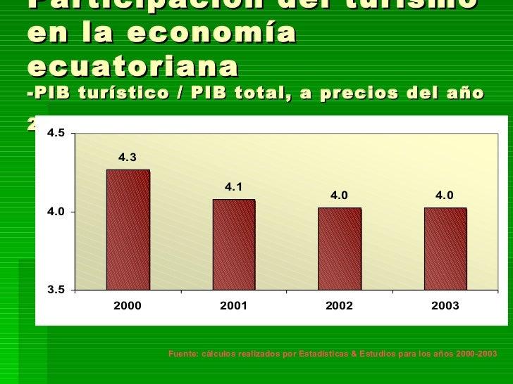 Participación del turismo en la economía ecuatoriana -PIB turístico / PIB total, a precios del año 2000-   Fuente: cálculo...