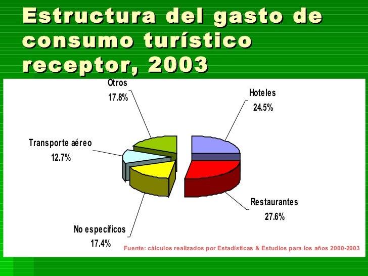 Estructura del gasto de consumo turístico receptor, 2003 Fuente: cálculos realizados por Estadísticas & Estudios para los ...