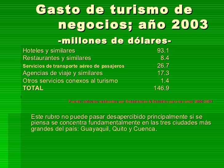 Gasto de turismo de  negocios; año 2003 -millones de dólares- <ul><li>Hoteles y similares 93.1 </li></ul><ul><li>Restauran...