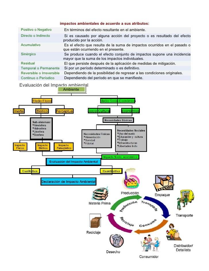 impactos ambientales de acuerdo a sus atributos: Positivo o Negativo     En términos del efecto resultante en el ambiente....