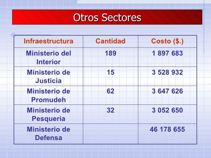 Impacto economico de inundaciones for Ministerio de pesqueria