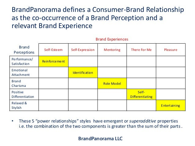 effect of brand name on consumer Introduction the twenty first century age has biggest changes on marketing strategies of organizations and institutions these changes help companies to be very competitive and sustainable in the complicated market rindell (2008) mentions that modern consumers survive in a world where.
