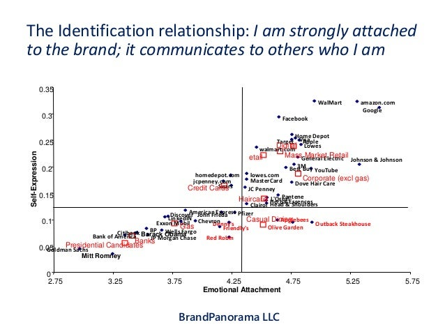 the effects of brand relationship norms Abstract the key premise underlying this work is that when consumers form relationships with brands they use norms of interpersonal relationships as a guide i.