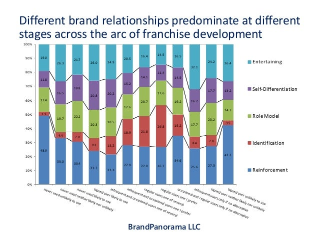 the effects of brand relationship norms Abstract this article explores the effects of time and relationship strength on the the effects of relationship strength and time on relationship norms.
