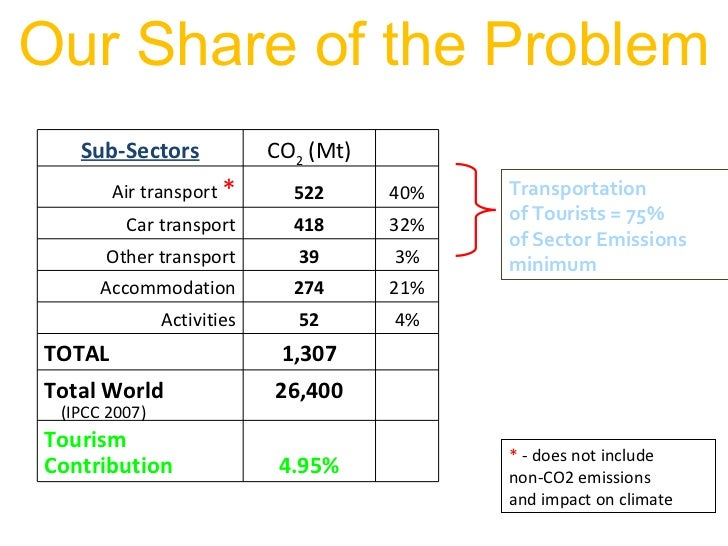 impact of climate change on tourism Impacts of climate change in tourism in europe peseta-tourism study authors: bas amelung, alvaro moreno eur number: 24114 en publication date: 12/2009.