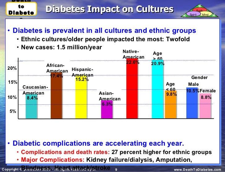 Auswirkungen von diabetes