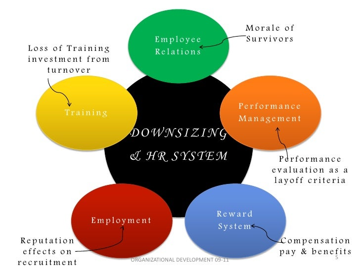the impact of downsizing on human Attached downsizing effects on human resource management thesis statement: the purpose that downsizing of the employees is usually to save on costs.
