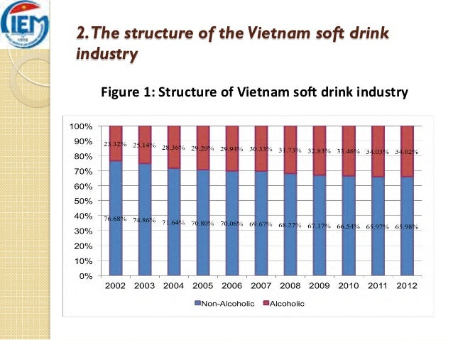 vietnam soft drinks Online directory of soft drink importers in vietnam soft drink buyers and soft drink importers of vietnam get detailed import data of soft drink companies in.