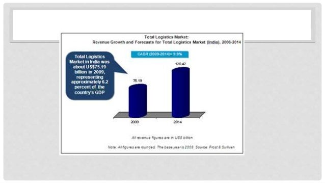 GROWTH OF LOGISTICS OVER THE NEXT 5 YEARS Lets assume the same CAGR rate of 9.9% 0.0 20.0 40.0 60.0 80.0 100.0 120.0 140.0...