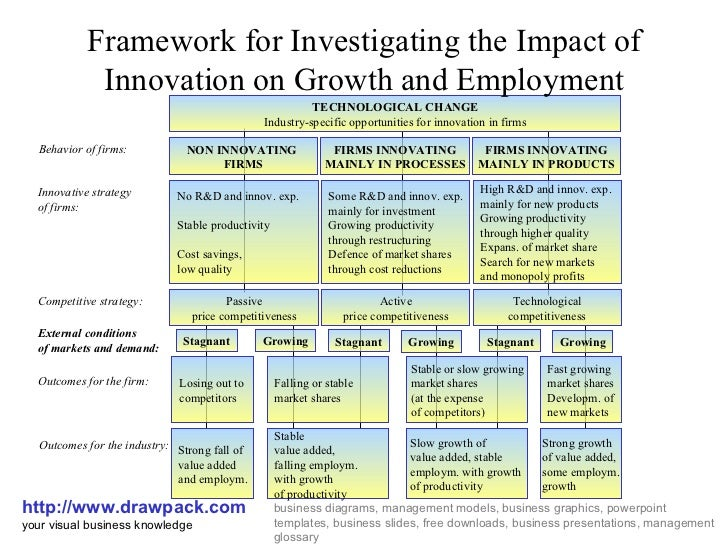 impact of technology transfer on growth The journal of technology transfer  the impact of digital start-up founders' higher education on reaching equity investment economic growth industry sectors.