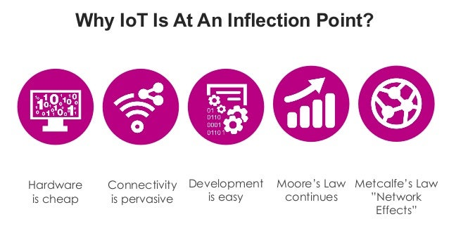 favoriot Why IoT Is At An Inflection Point? Hardware is cheap Connectivity is pervasive Moore's Law continues Metcalfe's L...
