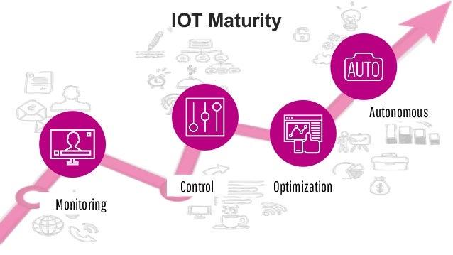 favoriot IOT Maturity Autonomous OptimizationControl Monitoring