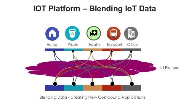 favoriot Home Health Transport OfficeWaste IOT Platform – Blending IoT Data Blending Data - Creating New Compound Applicat...