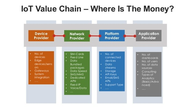 favoriot IoT Value Chain – Where Is The Money? Device Provider Network Provider Platform Provider Application Provider • N...