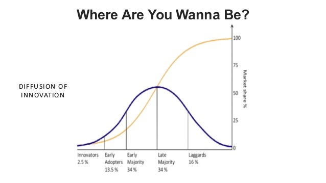 favoriot DIFFUSION OF INNOVATION Where Are You Wanna Be?