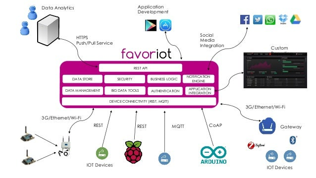 favoriot Gateway 3G/Ethernet/Wi-Fi IOT Devices IOT Devices 3G/Ethernet/Wi-Fi HTTPS Push/Pull Service Social Media Integrat...
