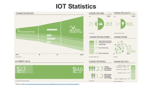 favoriot IOT Statistics [Source: http://www.informationisbeautiful.net/visualizations/the-internet-of-things-a-primer/ ]