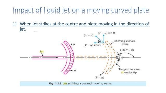 Application of impact of jet on vane