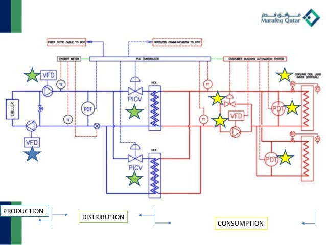 impact-of-low-t-on-a-network-with-multiple-production-sites-14-638  Way Control Valve Schematic on inline pump piping schematic, hydraulic flow limiter schematic, hydraulic piston control schematic, jeep air control valve wiring schematic, 3-way water control valve, vane pump wiring schematic, mixing valve piping schematic,