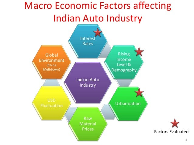 microeconomic factors in automobile industry in What factors affect the labor supply and demand supply and demand for the automobile industry com/factors-affect-labor-supply-demand-automobile.