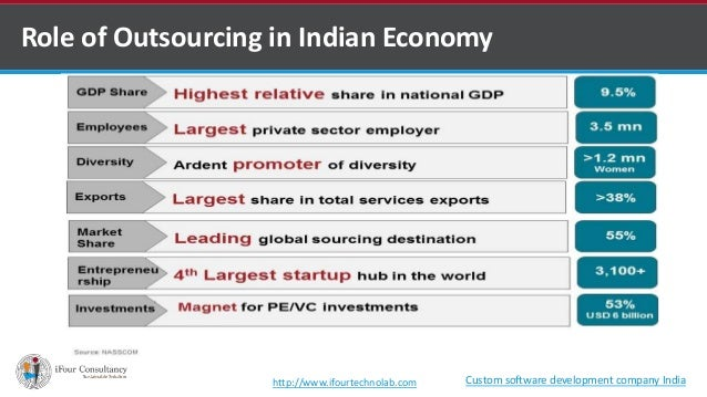 Contribution of cosmetic industry in indias gdp