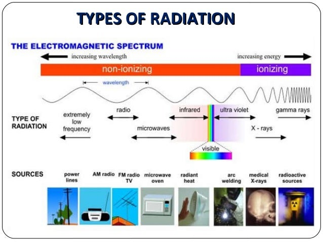 an analysis of the effects of radioactivity on humans A burden of disease analysis was undertaken to evaluate solar ultraviolet  the  effect of solar radiation on human health depends on the amount and type of.