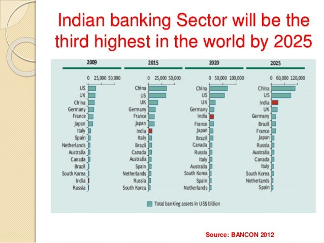 Impact Of Recession On Indian Banking Sector