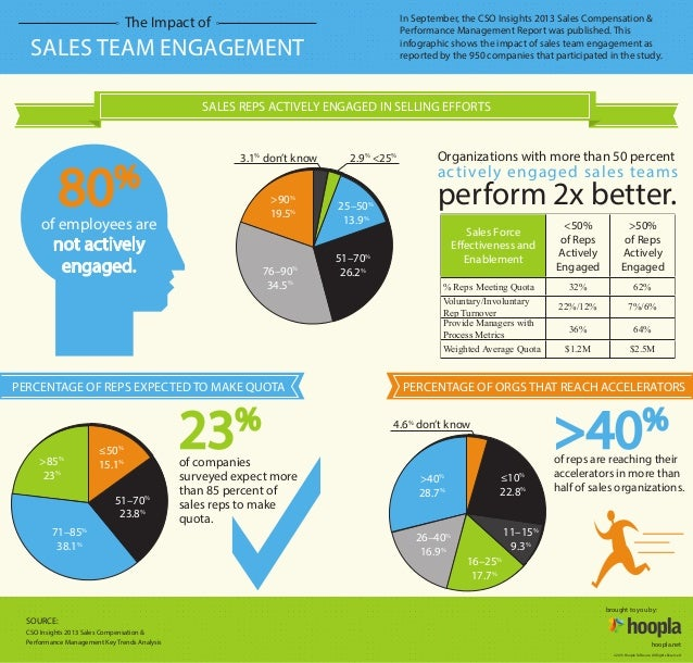 effect of employee engagement on performance Between employee engagement and performance employee engagement using gallup's us employee engagement, a look at the impact of.
