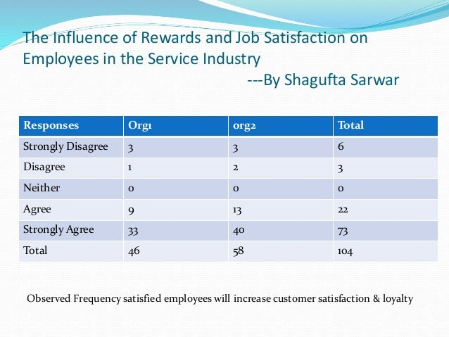factors influence employees behavior with reference to job satisfaction What is employee satisfaction - examples & factors organizational behavior syllabus resource & lesson plans one has to think about the reactions or responses from employees that do not have job satisfaction and how they act (or act out) on the job.