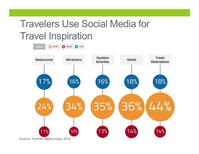 effect of social media on travelling Social media in the tourism industry: how social media and the self congruity theory affect destination choice prospective tourists when choosing where to travel.