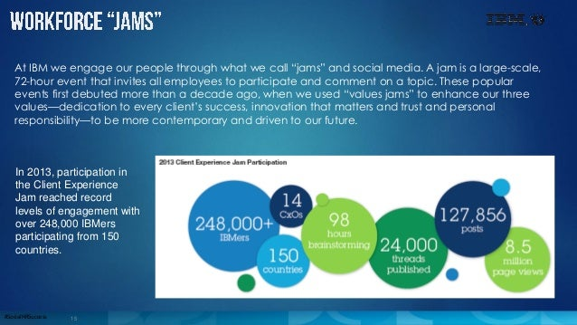 """15#SocialHRSuccess At IBM we engage our people through what we call """"jams"""" and social media. A jam is a large-scale, 72-ho..."""