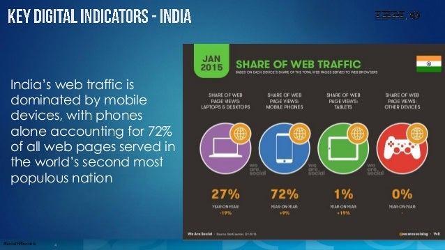 4#SocialHRSuccess India's web traffic is dominated by mobile devices, with phones alone accounting for 72% of all web page...