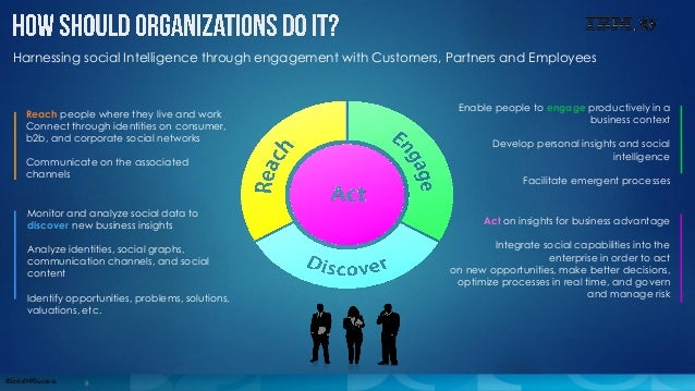 8#SocialHRSuccess Harnessing social Intelligence through engagement with Customers, Partners and Employees Reach people wh...