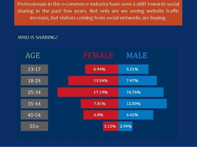 Impact of Social Media on Ecommerce Slide 3