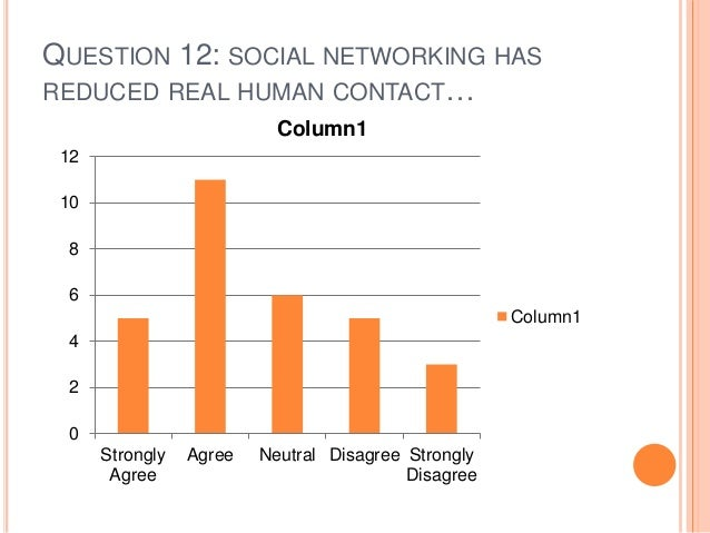 QUESTION 12: SOCIAL NETWORKING HAS REDUCED REAL HUMAN CONTACT… 0 2 4 6 8 10 12 Strongly Agree Agree Neutral Disagree Stron...