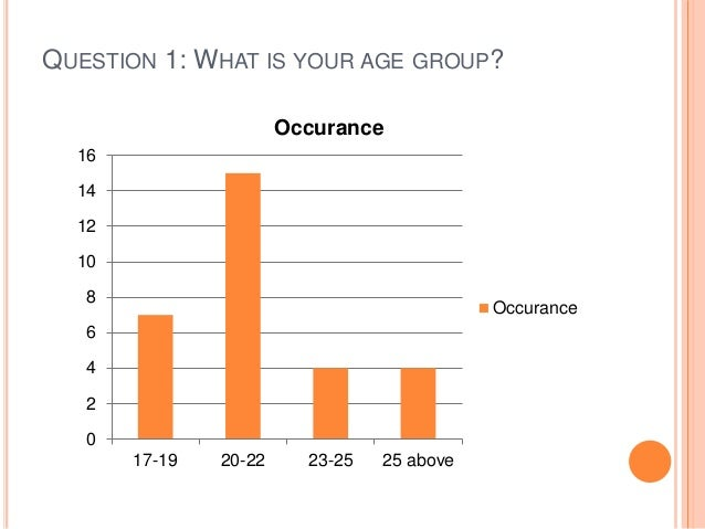 QUESTION 1: WHAT IS YOUR AGE GROUP? 0 2 4 6 8 10 12 14 16 17-19 20-22 23-25 25 above Occurance Occurance