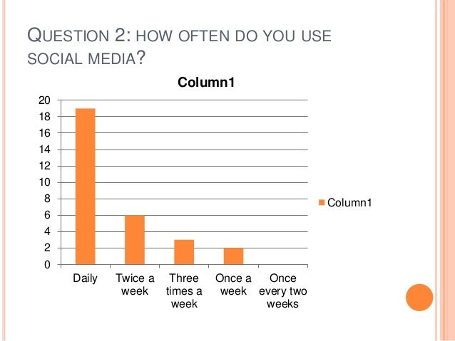 QUESTION 2: HOW OFTEN DO YOU USE SOCIAL MEDIA? 0 2 4 6 8 10 12 14 16 18 20 Daily Twice a week Three times a week Once a we...