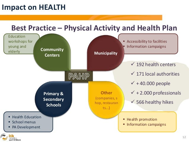 Impact on HEALTH  Best Practice – Physical Activity and Health Plan Education workshops for                               ...