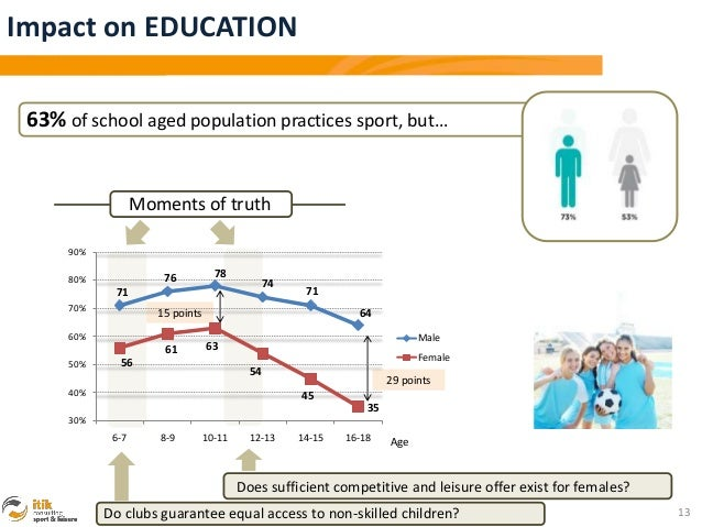 Impact on EDUCATION 63% of school aged population practices sport, but…                   Moments of truth      90%       ...