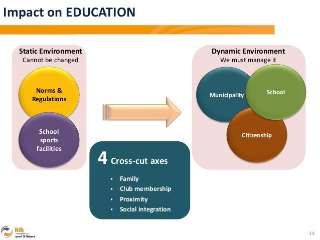 Impact on EDUCATION  Static Environment                            Dynamic Environment   Cannot be changed                ...