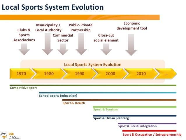 Local Sports System Evolution                 Municipality /     Public-Private                 Economic      Clubs & Loca...