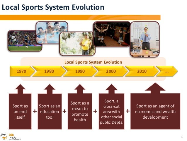 Local Sports System Evolution                                Local Sports System Evolution     1970           1980        ...