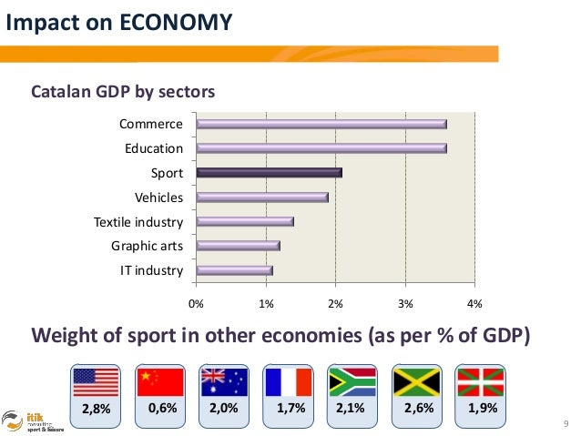 Impact on ECONOMY Catalan GDP by sectors               Commerce                Education                    Sport         ...