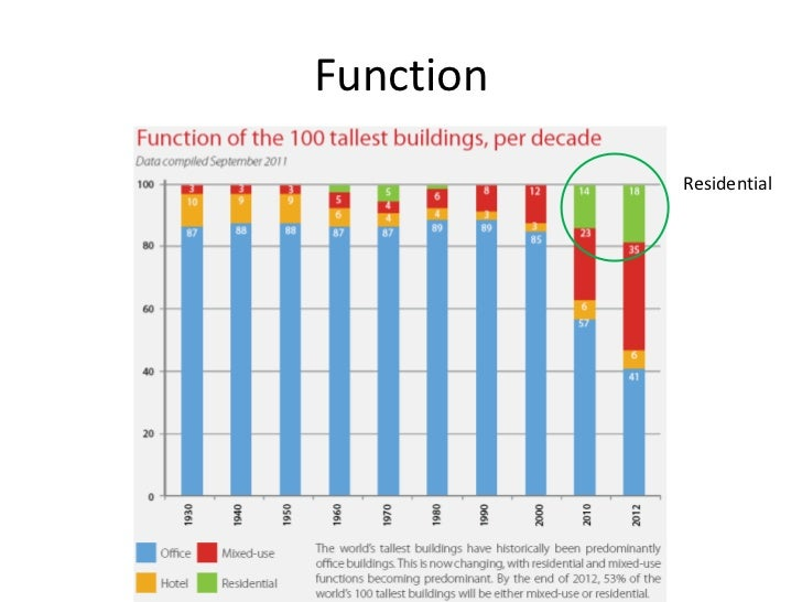 Trends and Future of Vertical        Structures in the Middle East• Tall buildings in emerging cities of the Middle East a...