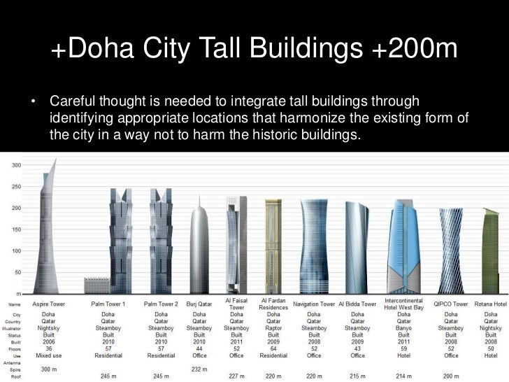 Tall buildings codes developmentHistory of Qatar regulation for law rise building:• Legislation on number of issues has al...