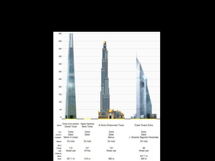 Shaping the Skyline by Building Tall