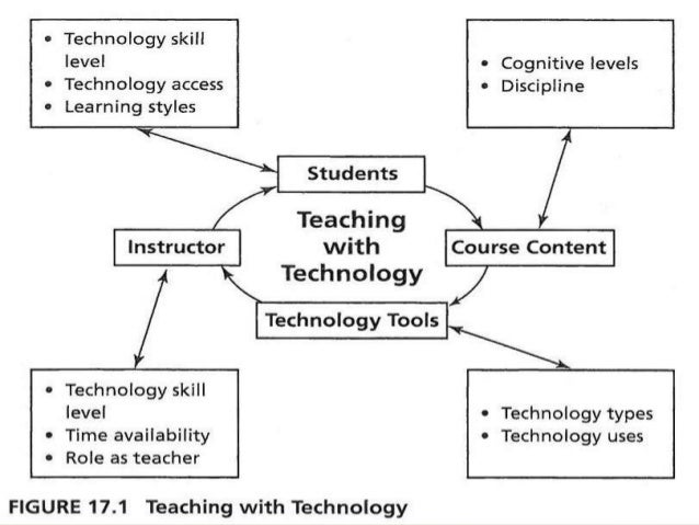 The Impact of Technology | Coursera