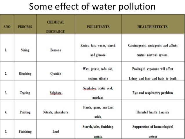 Environmental Impact of Textiles