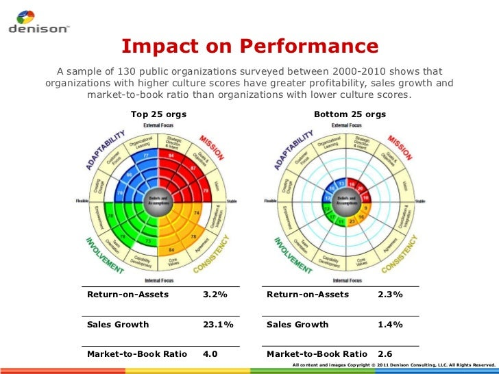 Impact on Performance  A sample of 130 public organizations surveyed between 2000-2010 shows thatorganizations with higher...