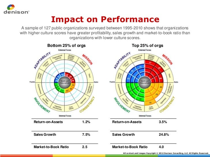 Impact on Performance A sample of 127 public organizations surveyed between 1995-2010 shows that organizationswith higher ...
